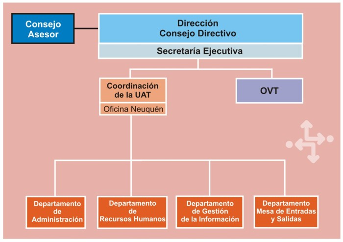 organigrama CCT