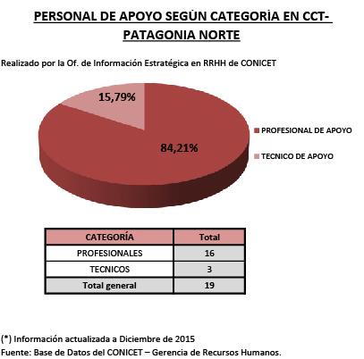 7 CPA segun Categoria